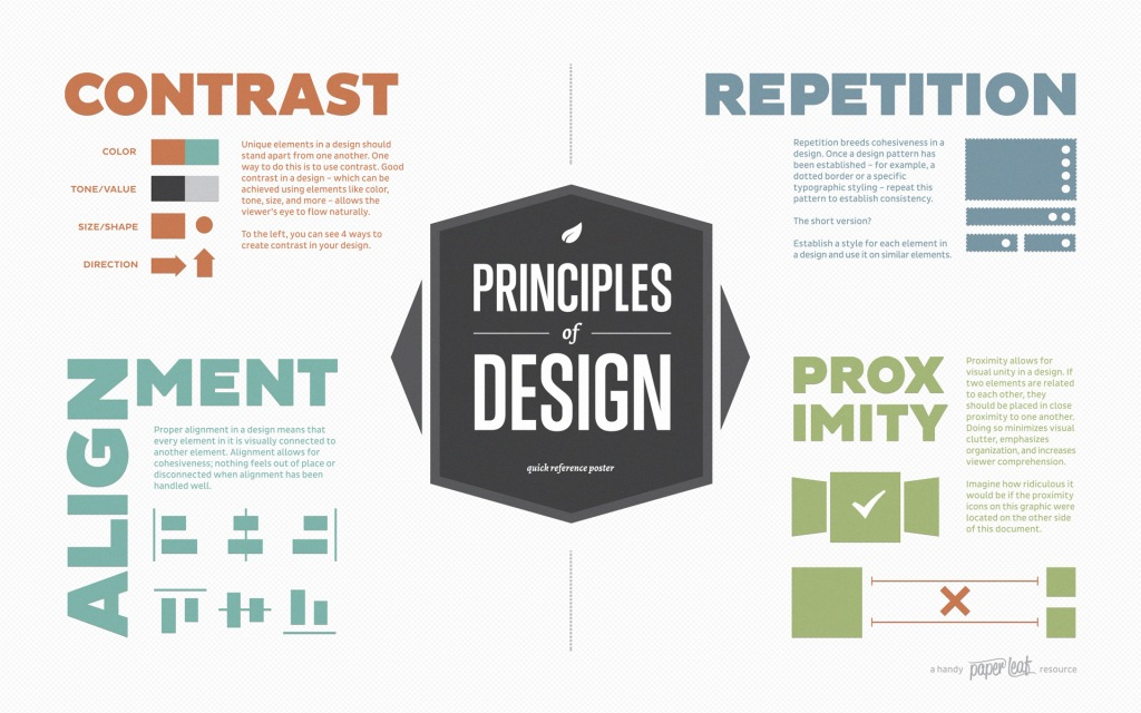 Quatro princípios básicos do design